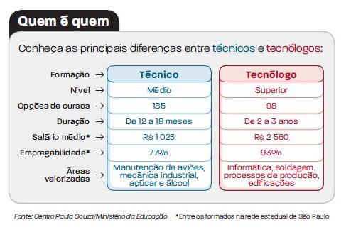 tecnologo-diferencas