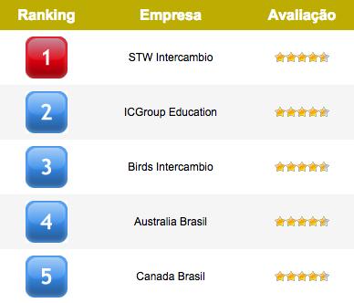 ranking-empresa-intercambio