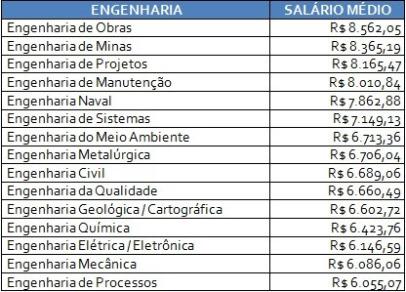 salarioengenharia